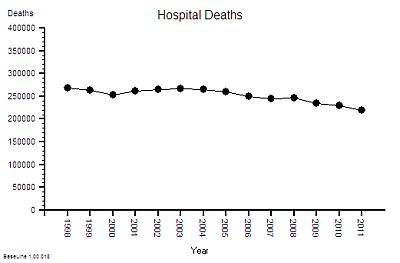 NHS_Absolute_Deaths_1998-2011