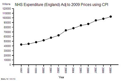 NHS_Annual_Spend