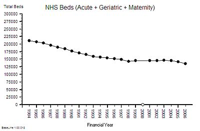 NHS_Beds_1984-2006