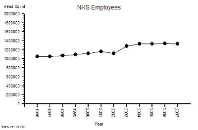 NHS_Employees_1996_2007