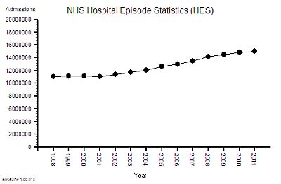 NHS_HES_Admissions_1997-2011