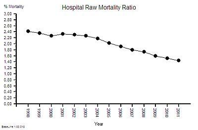 NHS_HospitalMortalityRatio_1998-2011