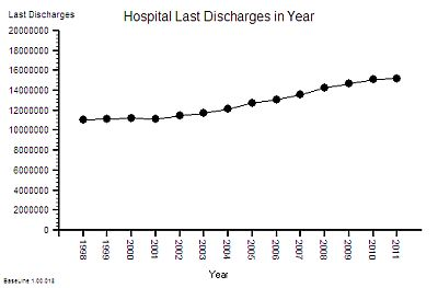 NHS_LastDischarges_1998-2011