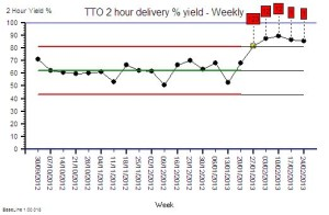 TTO_Yield_Weekly
