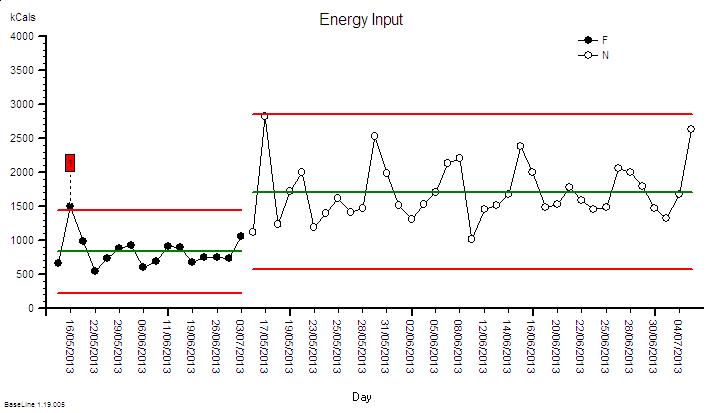 SRD_EnergyIn_Grouped_XmR