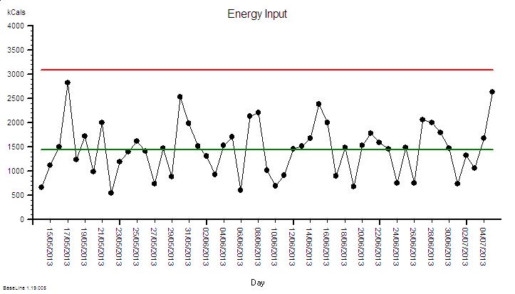 SRD_EnergyIn_XmR