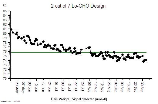 LoCHO_Design