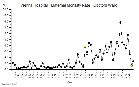 Vienna_Maternal_Mortality_1785-1848