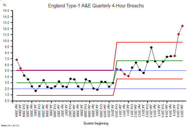 A&E_Breaches_2004-15