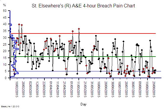 StE_4hr_Pain_Chart