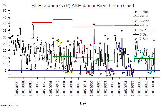 StE_4hr_Pain_Chart_RG_DoW