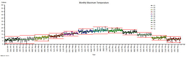 MaxMonthTemp1960-2015_ByMonth