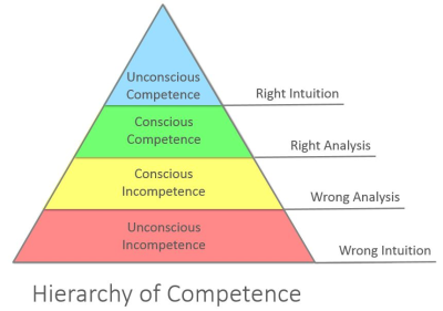 hierarchy_of_competence