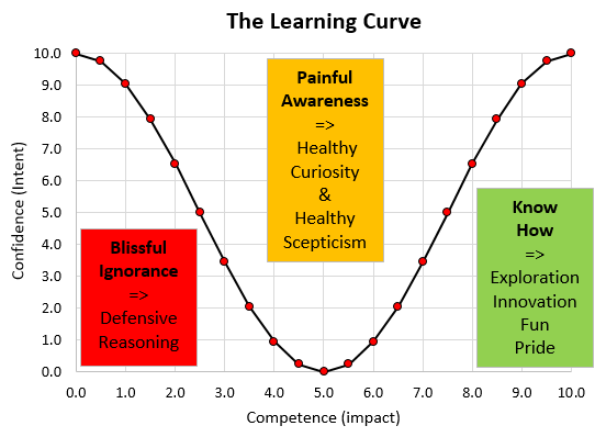 the_learning_curve